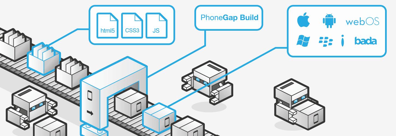 Aplicaciones móviles PhoneGap
