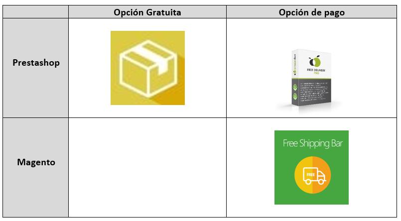Opciones de envío e-commerce